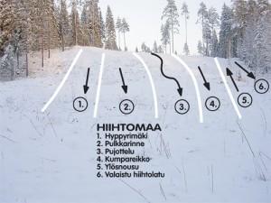 Hiihtomaan rinnekaavio jota voidaan soveltaa vallitsevan lumitilanteen mukaan